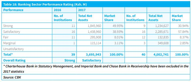 Kenya's Financial Sector Downgraded to Satisfactory on Reduced Capital and Asset Quality