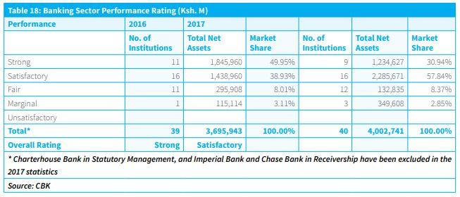 Kenya 2017  Banking Sector Performance Rating