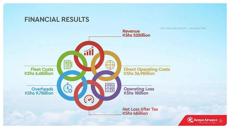 Kenya Airways Posts Ksh 3.99 Billion in H1 2018 Pretax Loss
