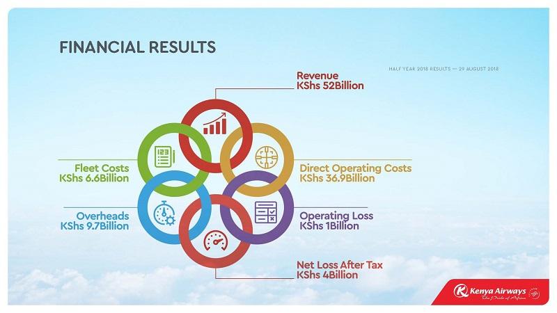 Kenya Airways Posts Ksh 3.99 Billion in H1 2018 Pretax Loss