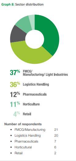 Warehousing Shortage Hurting Kenya's Economic Growth