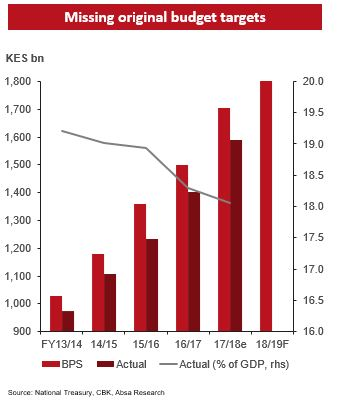 State of Kenyan Economy: Fiscal Consolidation  Vs Debt