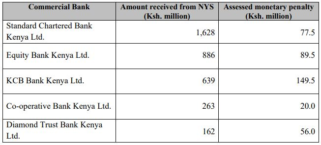 The Central Bank of Kenya fined five big banks for transacting illegally with the National Youth Service (NYS).