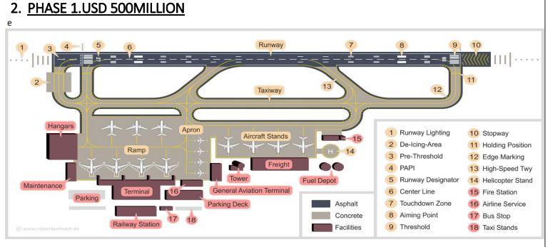 Phase 1 Bungoma Airport