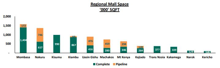 Growing Demand for Retail Space Attracts Mall Developers in Kisumu and Mt. Kenya Regions