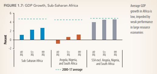 Sub Saharan Africa's growth is Steady but at a slower pace - WB