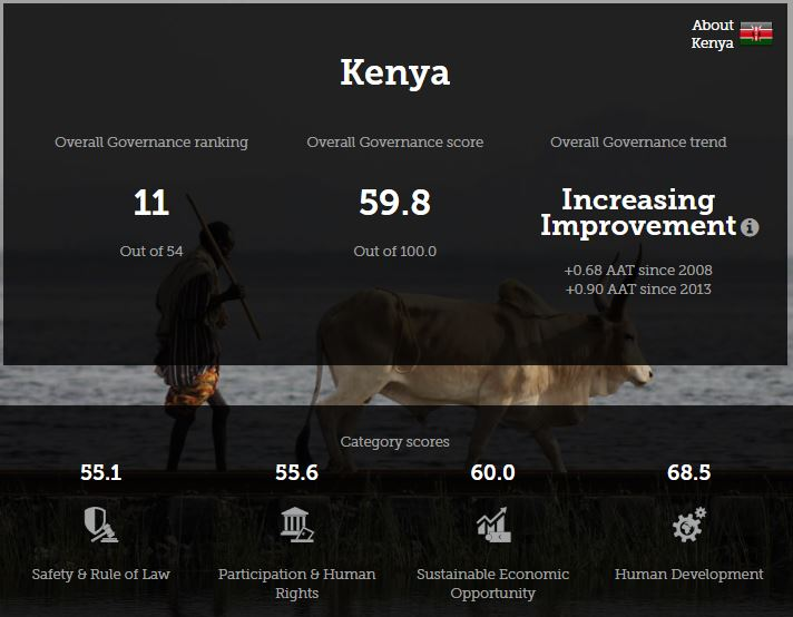Kenya ranks 11th in Africa in 2018 Mo Ibrahim governance index