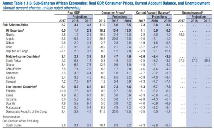 IMF Rises Sub-Saharan Africa's Growth Forecasts for 2018 and 2019