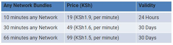 Telkom unveils lowest call bundle to any network in Kenya