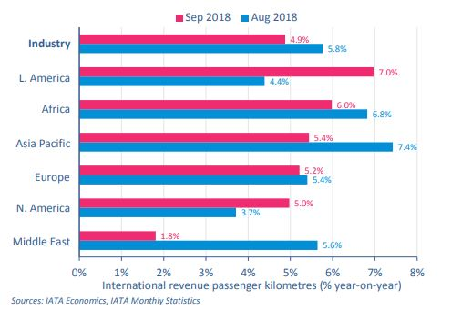 African Airlines Post 6.0% Rise In Demand For Passenger Transport As Global Traffic Slows