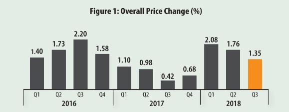 Kenya's housing prices remain stable besides slow growth