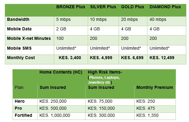Safaricom unveils new home fibre packages inclusive of data, calls and home insurance