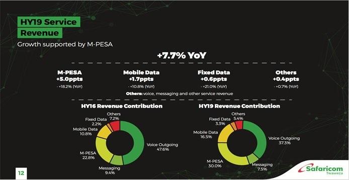 Safaricom half-year net profit hits Sh31.5bn