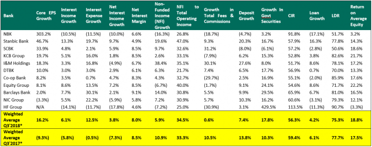 Cytonn Investments Q3'2018 Banking Sector Report