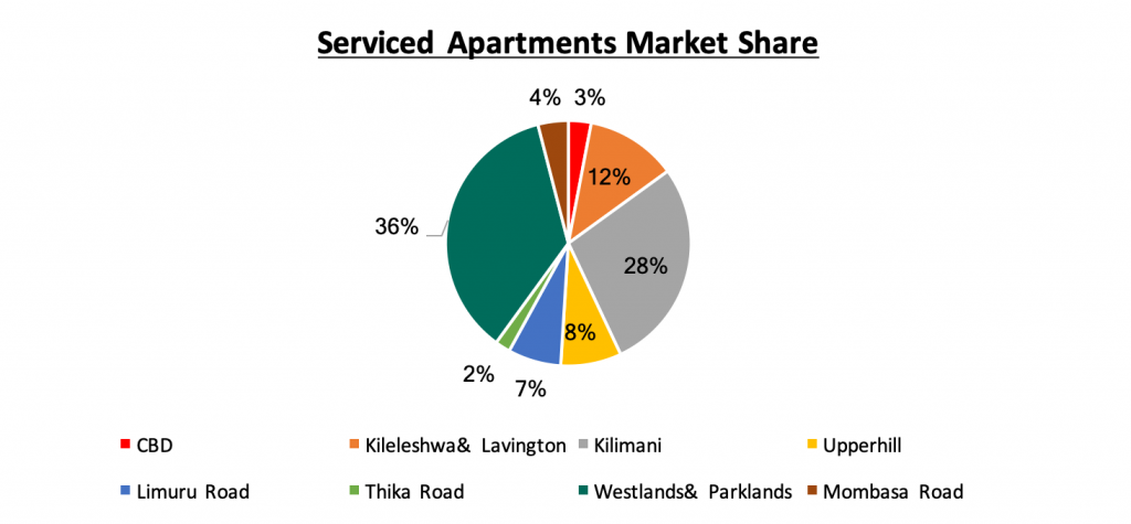 Occupancy level Nairobi Metropolitan Serviced Apartment sector remains strong