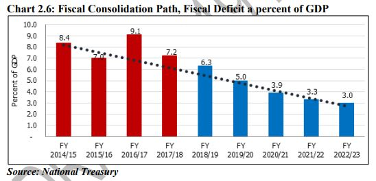 Kenya Fiscal Consolidation Path, Fiscal Deficit a percent of GDP