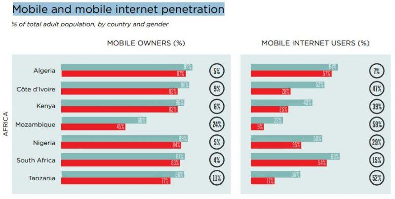 Kenya has 6pct gender gap in mobile phone ownership