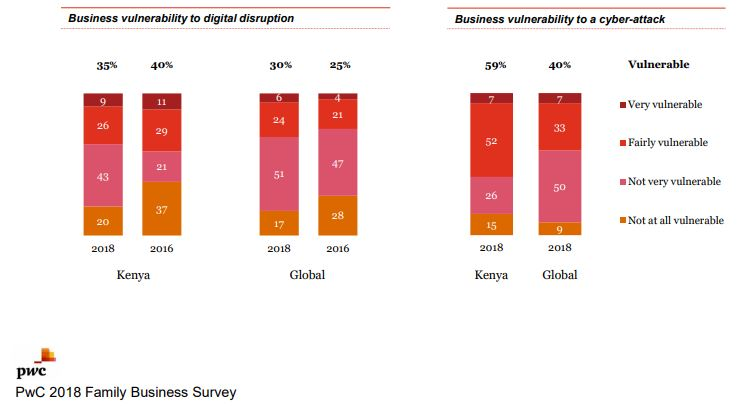 5% of Kenyan family businesses feel vulnerable to digital disruption
