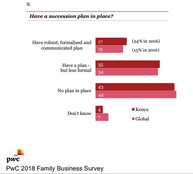 17% Of Kenyan Family Businesses Have Formal Succession Plan