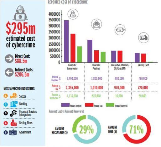 Cost of Cybercrime in Kenya 2018