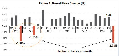 Kenya House Price Growth Declines  to 2.78%, Weakest Level Since 2013