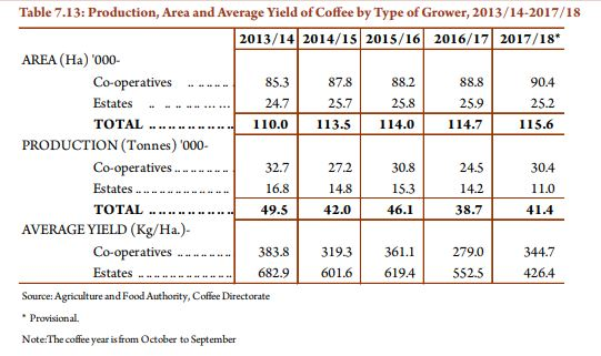 Production, Area and Average Yield of Coffee by Type of Grower, 2013/14-2017/18