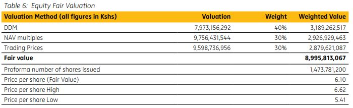 Equity Fair Valuation of National Bank of Kenya
