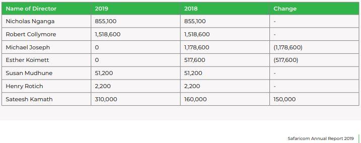 Safaricom's interim Chief executive Michael Joseph and Esther Koimett, a Non-Executive Member of the Board, sold-off their shares in the company according to the Safaricom Annual Report 2019.