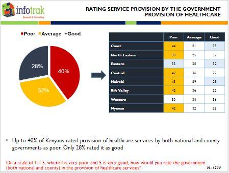 40pct of Kenyans Rate Provision of Public Healthcare Services as Poor - Infotrak Survey