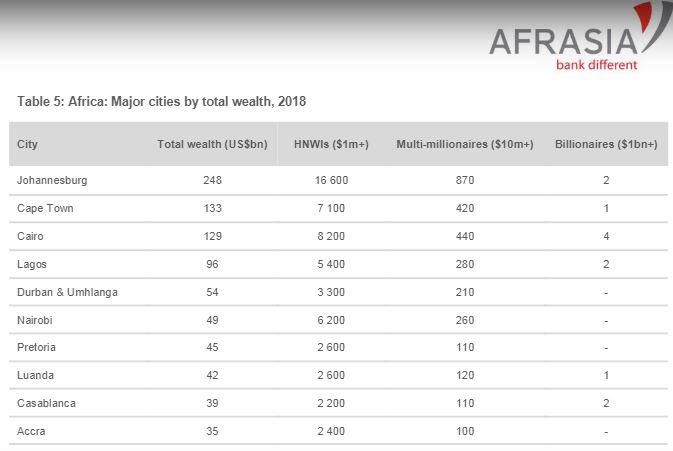 Kenya - Most Resilient Market Among Africa's 'Big 5' Leading Economies