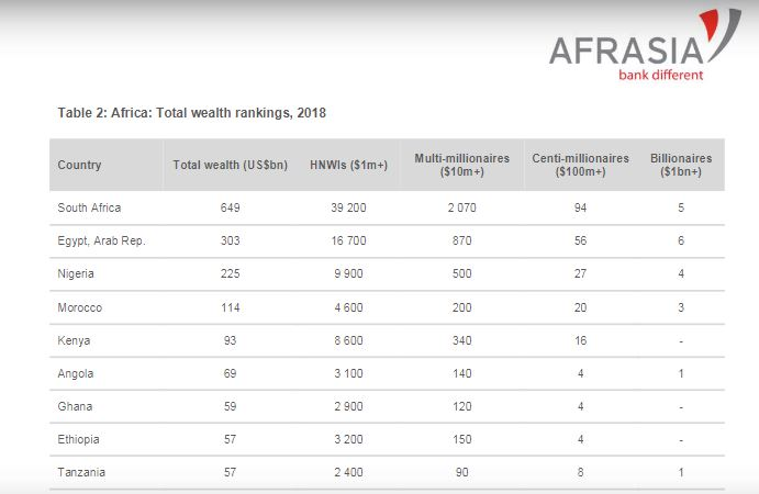 The AfrAsia Bank Africa Wealth Report 2019