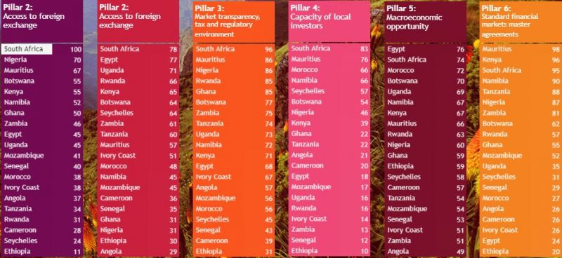 Kenya Retains Third Position in Absa Africa Financial Markets Index 2019