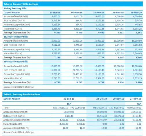 Kenyan 10-year T-Bond, T-Bills Undersubscribed, Banks Keep Off