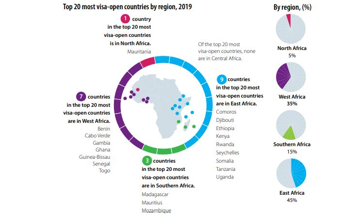 Top 20 most visa-open countries by region, 2019