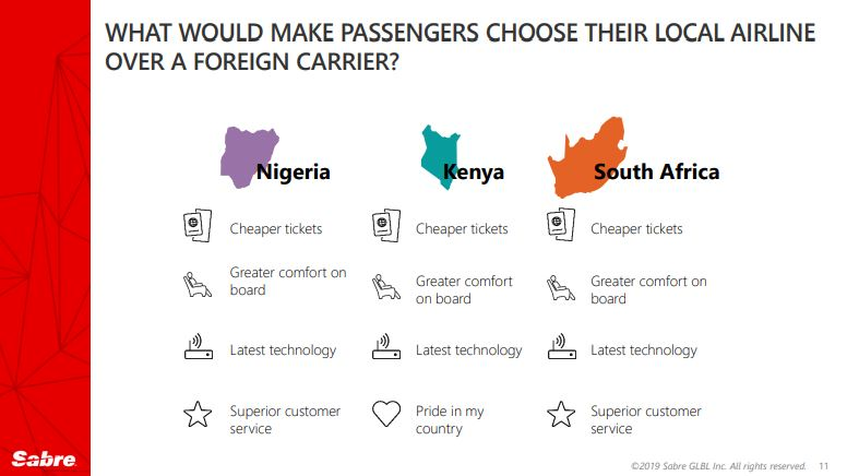 Africans are Willing to Spend 27% More Without Visa Restrictions