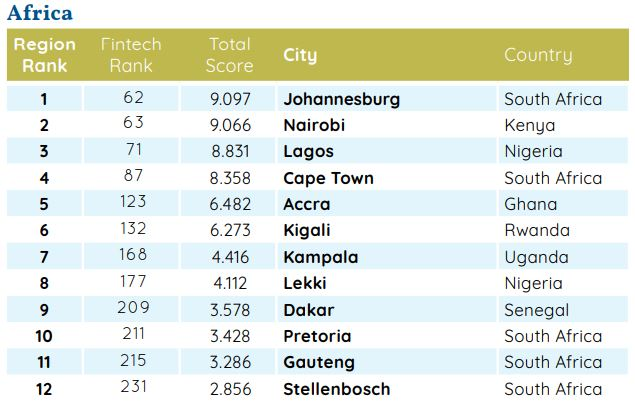 Africa Regional Fintech Ranking