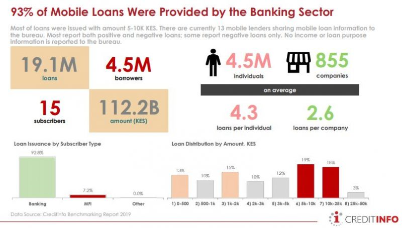 The banking sector dominates the mobile lending space by 93 percent