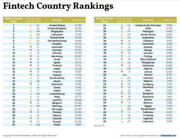Fintech Country Rankings
