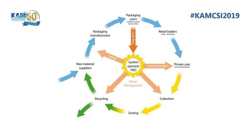 The Kenya Plastics Action Plan