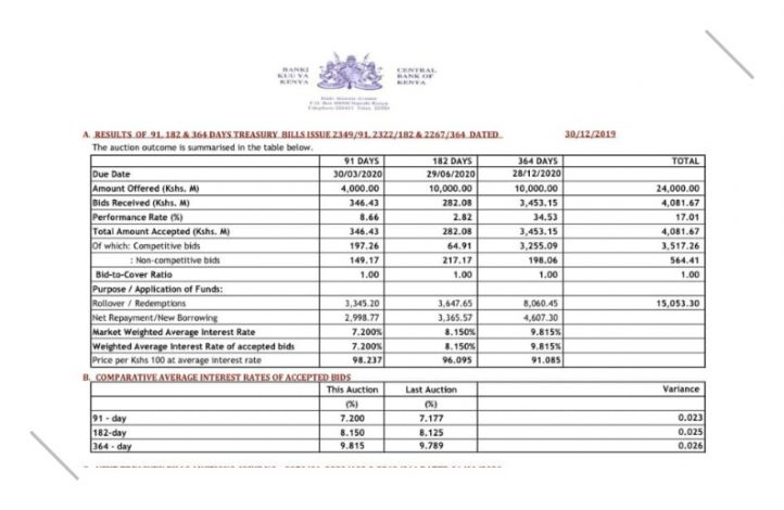 Kenya T- bills Slump to Lowest Level in Two Years Amid Declined Investor Activity