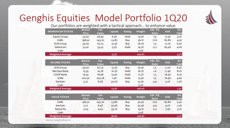 Genghis Equities Model Portfolio 1Q20