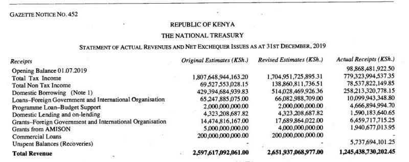 KRA Misses its 2019-2020 Half-year Revenue Target by Ksh 73 billion