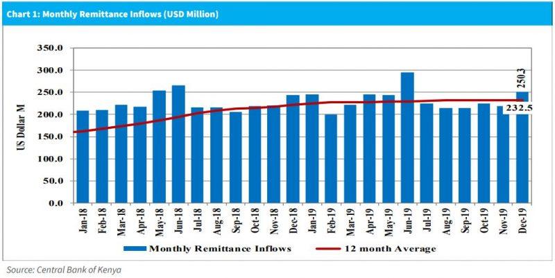 Monthly Remittance Inflows from the Kenyan Diaspora
