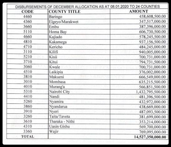 Treasury Disburses Ksh 14.5 billion to Clear Pending Bills in 24 Counties