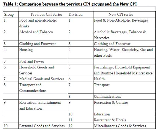 Comparison between the previous CPI groups and the New CPI