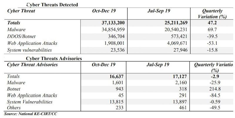 Cyber Threats Detected in Kenya October - December 2019