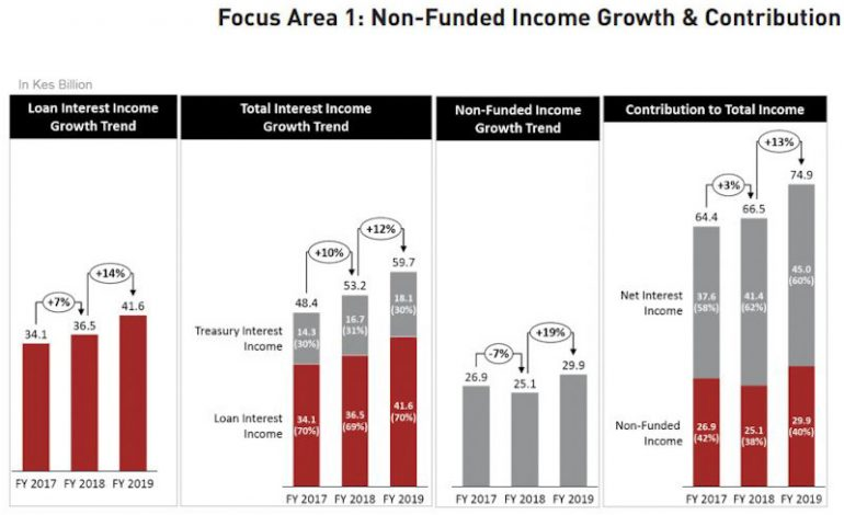 Equity Group's Healthy Revenue, Net Profit Was Fueled by Efficient Diversification in Non-funded Income