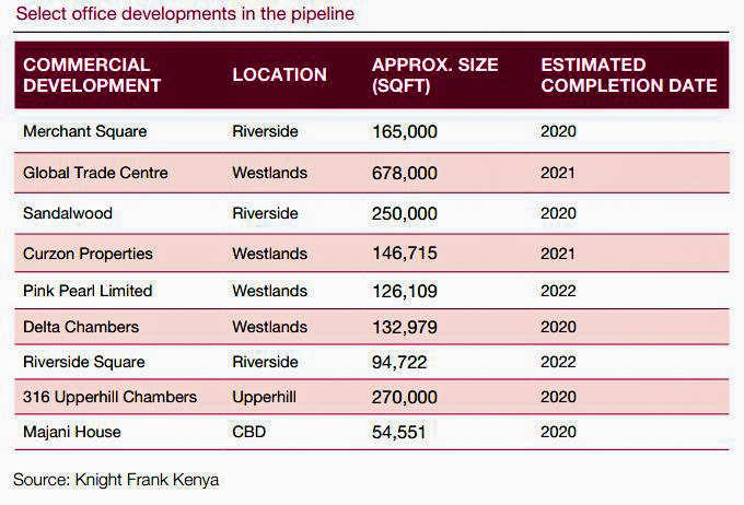 Demand for Nairobi Grade A offices Rises as Firms Seek Quality