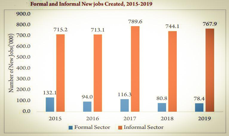 Formal and Informal New Jobs created between 2015 -2019 in Kenya
