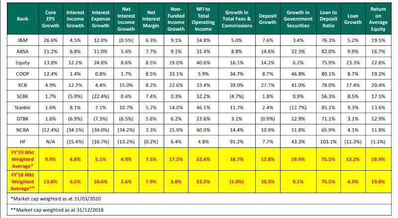Kenya Listed Banking Sector Earnings Performance– FY'2019